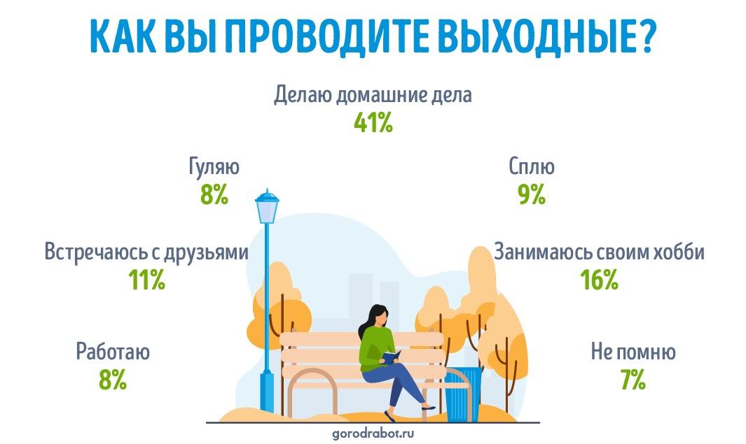 Пресс-релиз: Отдыхать нельзя работать ‒ как россияне проводят выходные